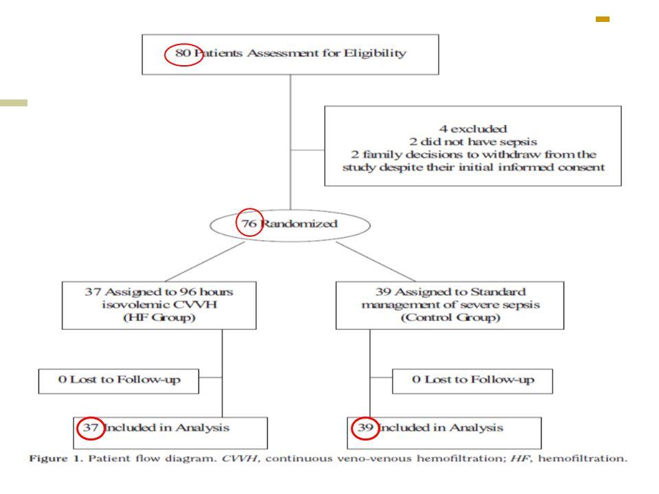 Résultats 80 patients éligibles De Janvier 1997 à Juin 1999 Stagnation des inclusions : => étude statistique intermédiaire ARRET PREMATURE de lessai