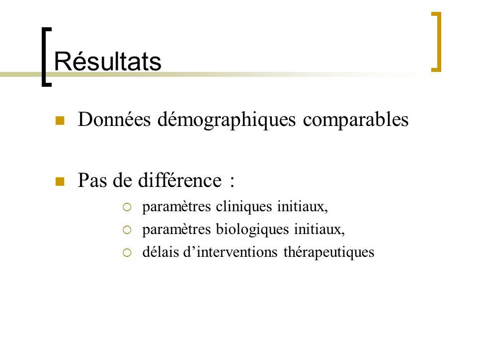 Résultats Données démographiques comparables Pas de différence : paramètres cliniques initiaux, paramètres biologiques initiaux, délais dinterventions