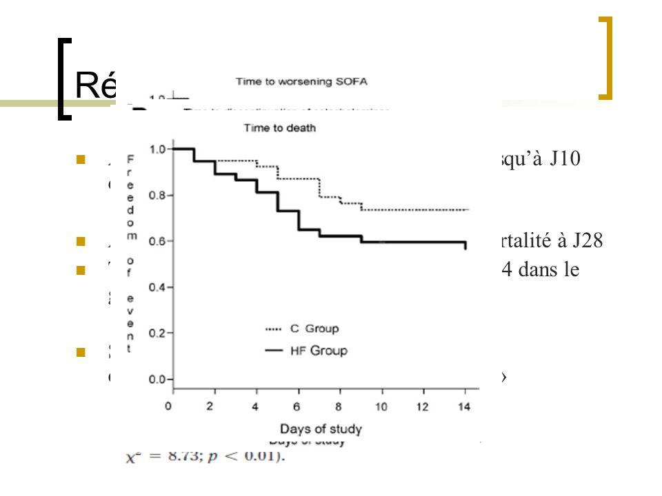 Résultats Aggravation significative du score SOFA jusquà J10 dans le groupe « HF » Absence de différence significative de la mortalité à J28 Tendance