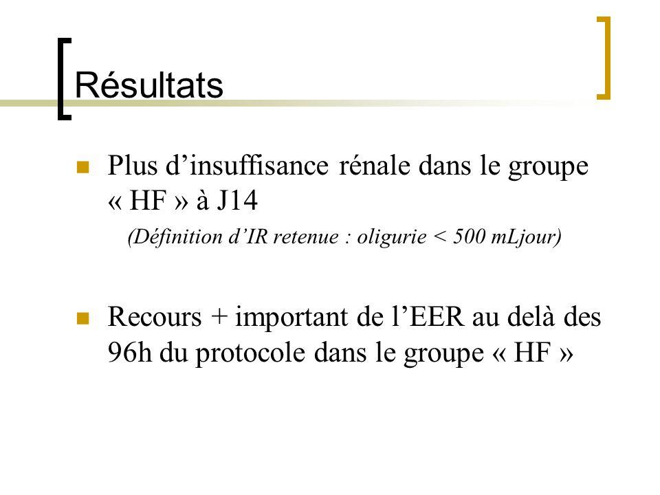 Résultats Plus dinsuffisance rénale dans le groupe « HF » à J14 (Définition dIR retenue : oligurie < 500 mLjour) Recours + important de lEER au delà d