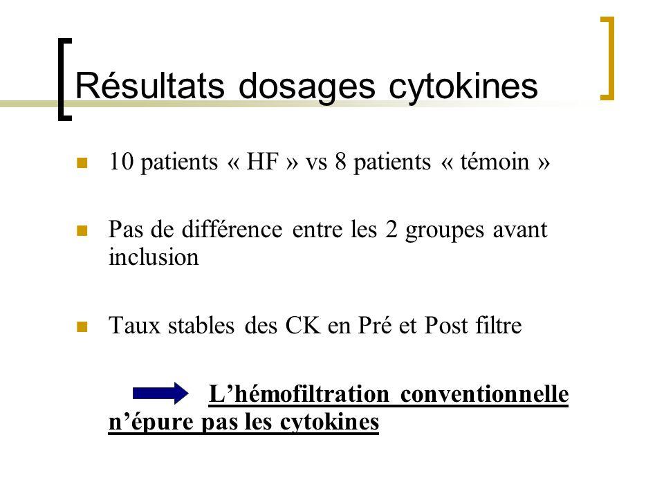 Résultats dosages cytokines 10 patients « HF » vs 8 patients « témoin » Pas de différence entre les 2 groupes avant inclusion Taux stables des CK en P