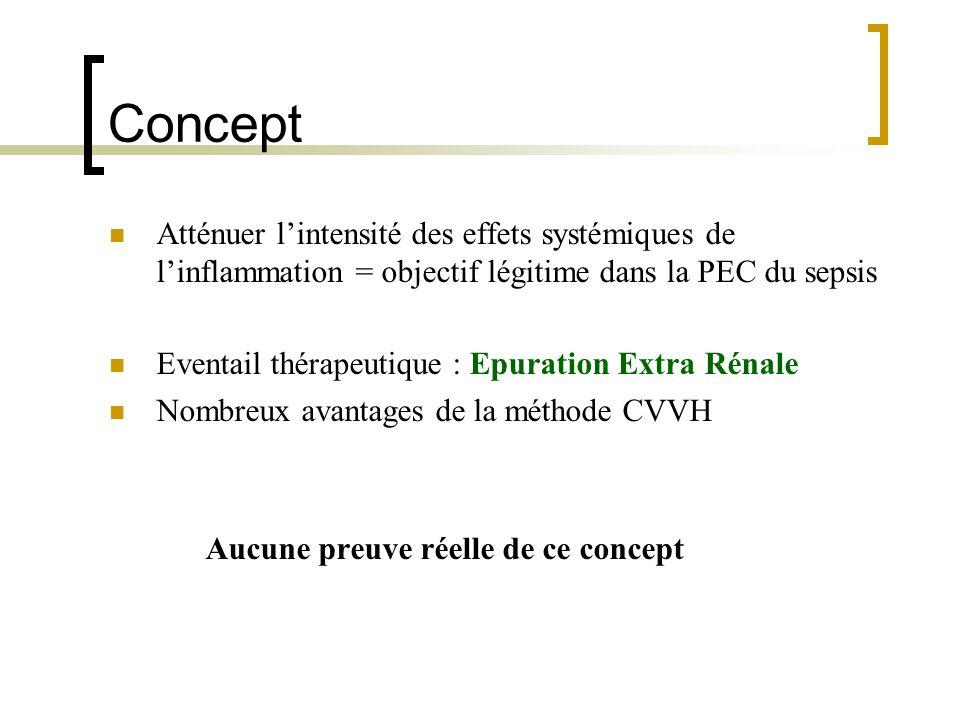 Concept Atténuer lintensité des effets systémiques de linflammation = objectif légitime dans la PEC du sepsis Eventail thérapeutique : Epuration Extra