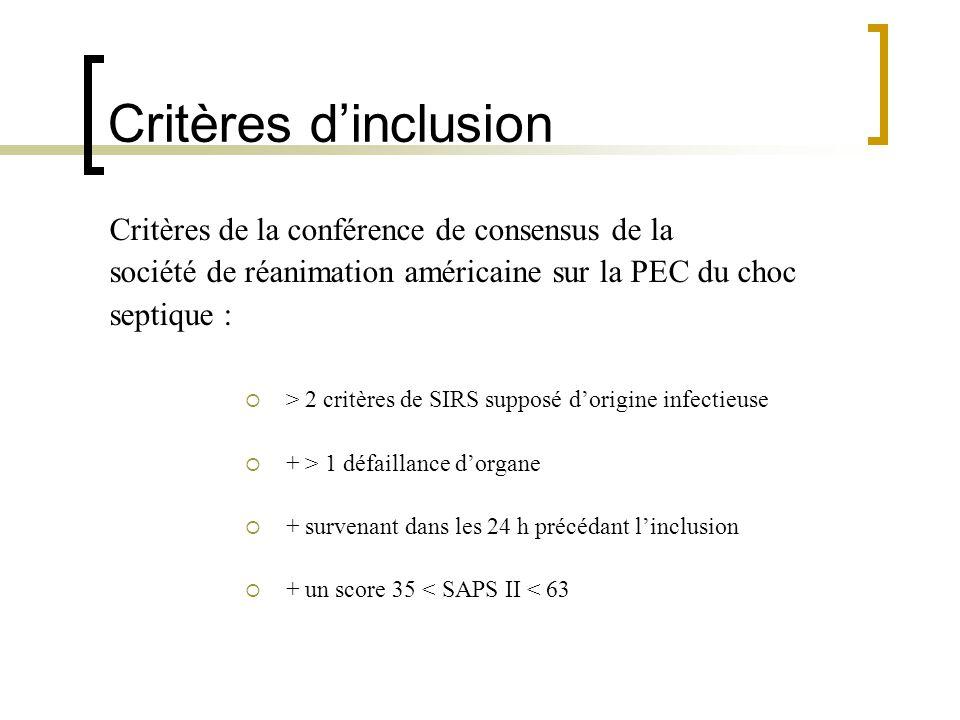 Critères dinclusion Critères de la conférence de consensus de la société de réanimation américaine sur la PEC du choc septique : > 2 critères de SIRS