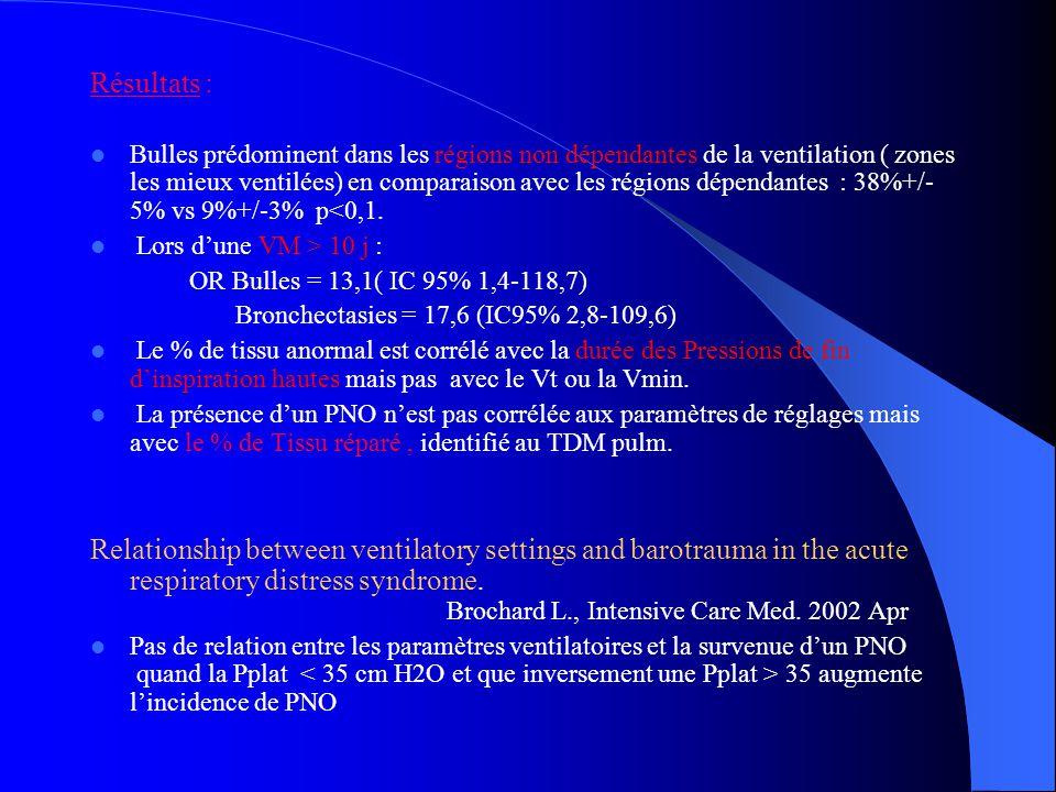 Résultats : Bulles prédominent dans les régions non dépendantes de la ventilation ( zones les mieux ventilées) en comparaison avec les régions dépendantes : 38%+/- 5% vs 9%+/-3% p<0,1.