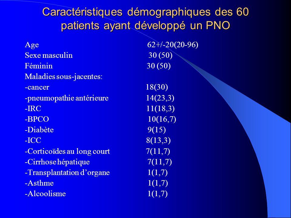Caractéristiques démographiques des 60 patients ayant développé un PNO Age 62+/-20(20-96) Sexe masculin 30 (50) Féminin 30 (50) Maladies sous-jacentes: -cancer 18(30) -pneumopathie antérieure 14(23,3) -IRC 11(18,3) -BPCO 10(16,7) -Diabète 9(15) -ICC 8(13,3) -Corticoïdes au long court 7(11,7) -Cirrhose hépatique 7(11,7) -Transplantation dorgane 1(1,7) -Asthme 1(1,7) -Alcoolisme 1(1,7)