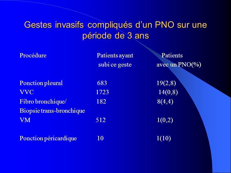 Gestes invasifs compliqués dun PNO sur une période de 3 ans Procédure Patients ayant Patients subi ce geste avec un PNO(%) Ponction pleural 683 19(2,8) VVC 1723 14(0,8) Fibro bronchique/ 182 8(4,4) Biopsie trans-bronchique VM 512 1(0,2) Ponction péricardique 10 1(10)