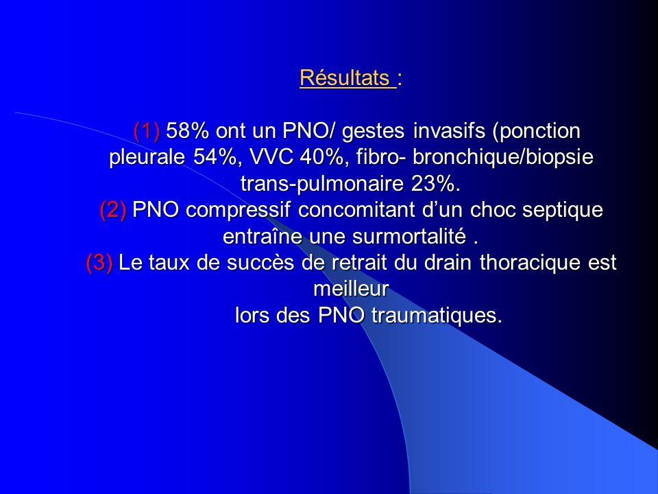 Variables influençant la mortalité des 60 patients avec PNO Type de PNO : - Traumatique RR(95%IC): 0,25(0,07-0,90) - Barotraumatique 1 PNO compressif : 12,75(1,55-04,89) Choc septique concomitant : 4,89(1,53-15,80)