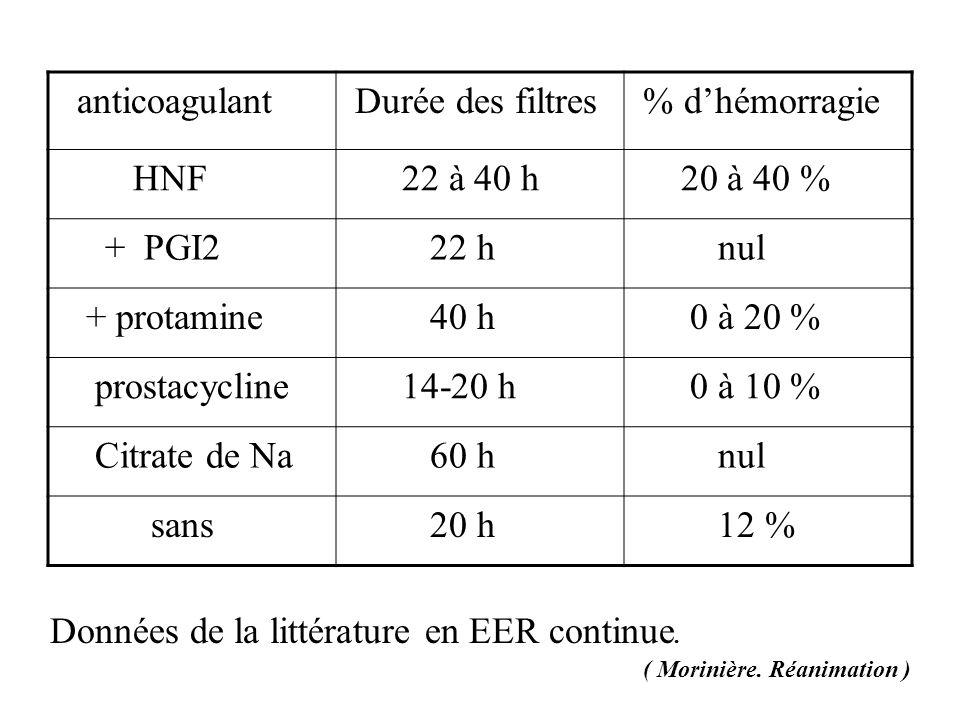 Données de la littérature en EER continue. ( Morinière. Réanimation ) anticoagulant Durée des filtres % dhémorragie HNF 22 à 40 h 20 à 40 % + PGI2 22