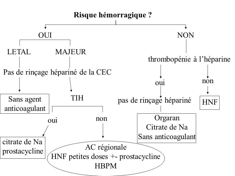 Sans agent anticoagulant AC régionale HNF petites doses +- prostacycline HBPM Risque hémorragique ? OUINON LETAL MAJEUR Pas de rinçage hépariné de la