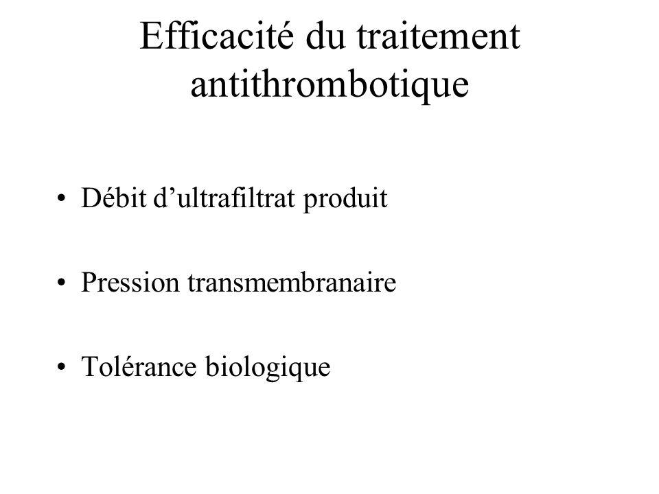 Efficacité du traitement antithrombotique Débit dultrafiltrat produit Pression transmembranaire Tolérance biologique