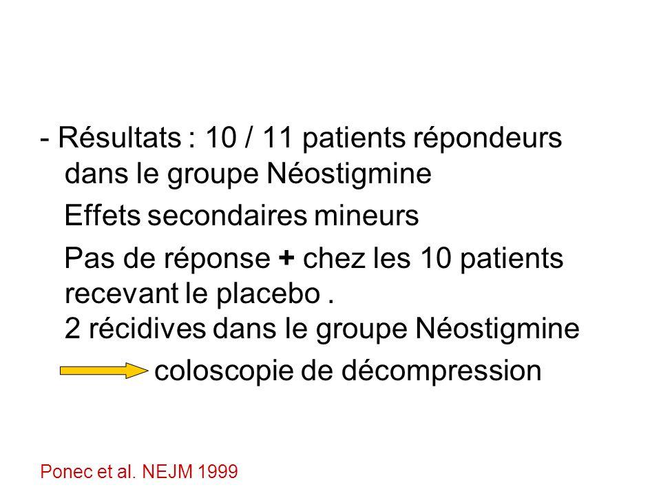 - Résultats : 10 / 11 patients répondeurs dans le groupe Néostigmine Effets secondaires mineurs Pas de réponse + chez les 10 patients recevant le placebo.