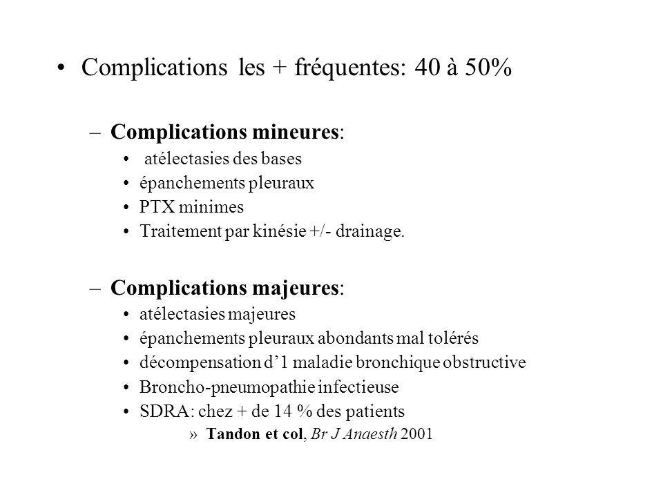 Complications les + fréquentes: 40 à 50% –Complications mineures: atélectasies des bases épanchements pleuraux PTX minimes Traitement par kinésie +/- drainage.