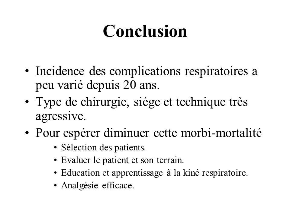 Conclusion Incidence des complications respiratoires a peu varié depuis 20 ans. Type de chirurgie, siège et technique très agressive. Pour espérer dim