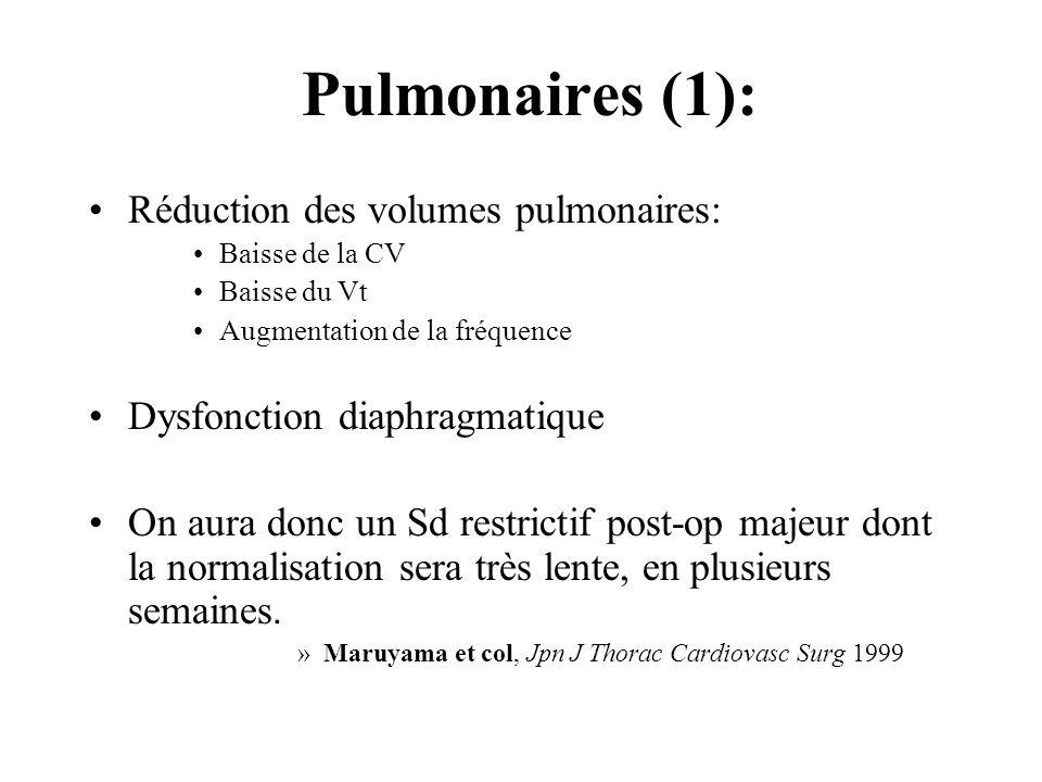 Pulmonaires (1): Réduction des volumes pulmonaires: Baisse de la CV Baisse du Vt Augmentation de la fréquence Dysfonction diaphragmatique On aura donc un Sd restrictif post-op majeur dont la normalisation sera très lente, en plusieurs semaines.