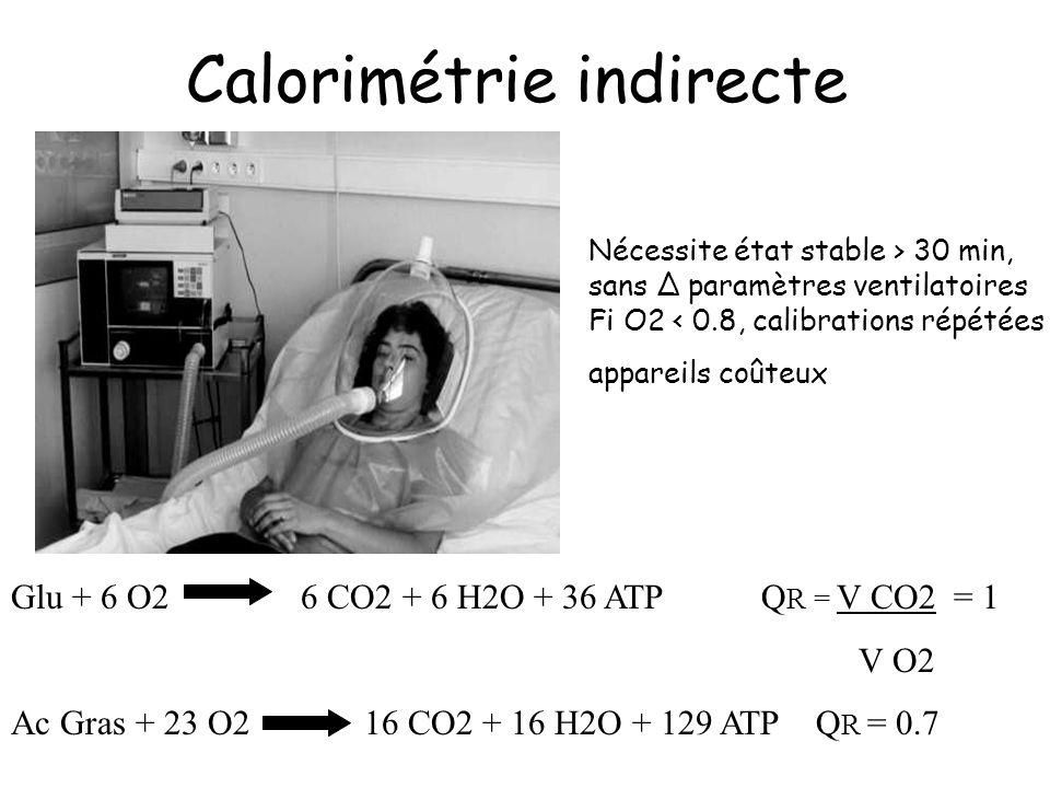 Calorimétrie indirecte Nécessite état stable > 30 min, sans Δ paramètres ventilatoires Fi O2 < 0.8, calibrations répétées appareils coûteux Glu + 6 O2