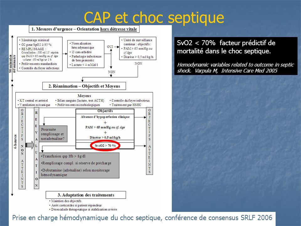 CAP et choc septique Prise en charge hémodynamique du choc septique, conférence de consensus SRLF 2006 SvO2 < 70% facteur prédictif de mortalité dans