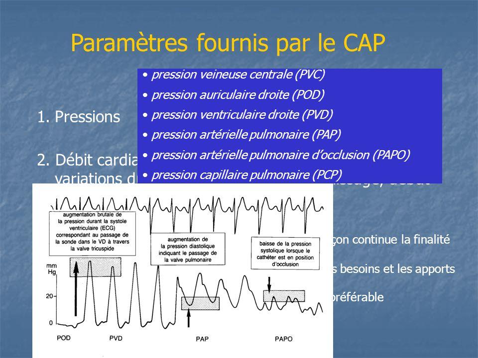 Paramètres fournis par le CAP 1.Pressions 2. Débit cardiaque continu. +++pour mesurer des variations du débit qd épreuve de remplissage, début ou modi