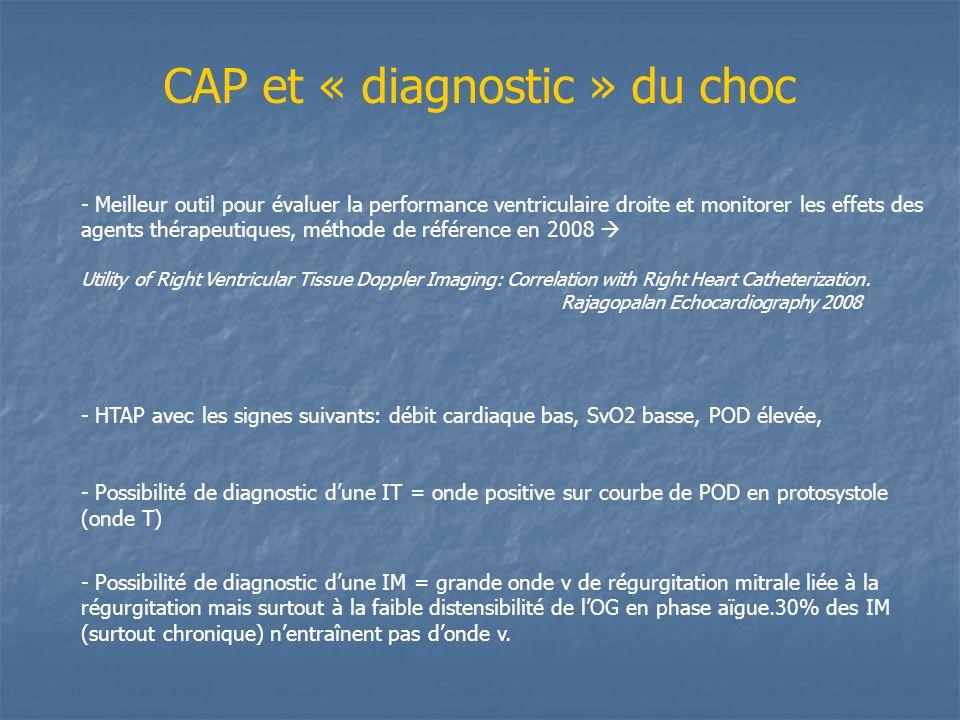 CAP et « diagnostic » du choc - Meilleur outil pour évaluer la performance ventriculaire droite et monitorer les effets des agents thérapeutiques, mét