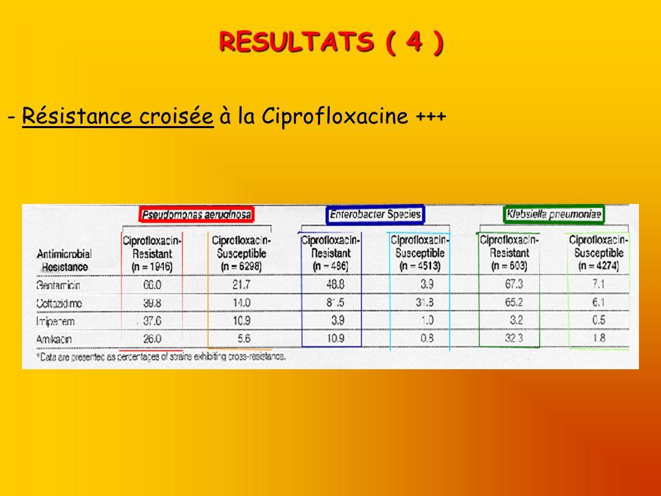 RESULTATS ( 4 ) - Résistance croisée à la Ciprofloxacine +++