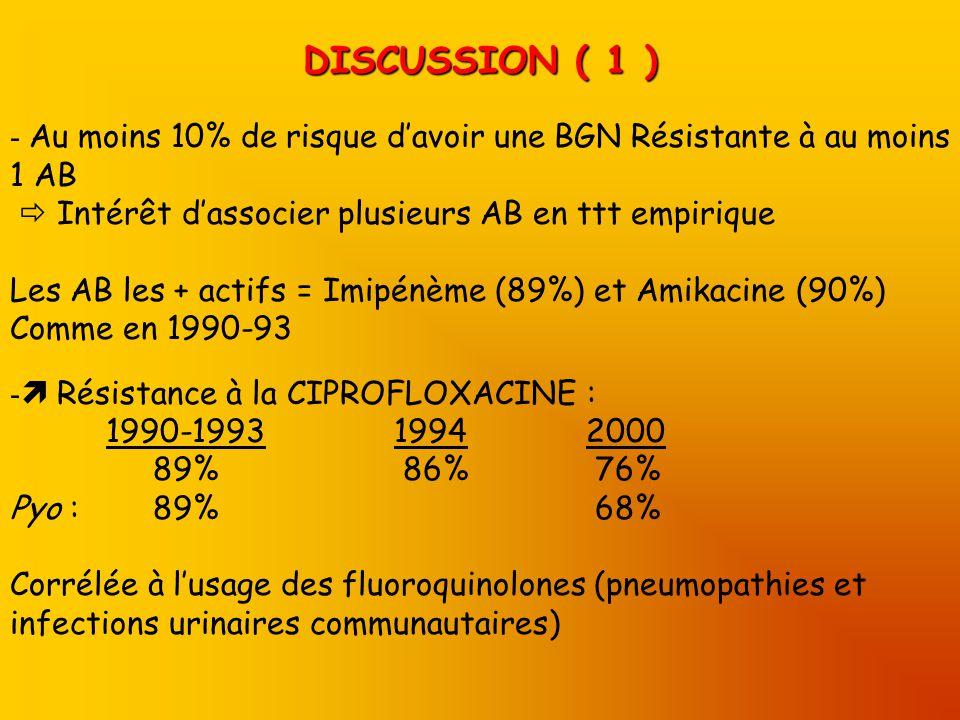 DISCUSSION ( 1 ) - Au moins 10% de risque davoir une BGN Résistante à au moins 1 AB Intérêt dassocier plusieurs AB en ttt empirique Les AB les + actifs = Imipénème (89%) et Amikacine (90%) Comme en 1990-93 - Résistance à la CIPROFLOXACINE : 1990-199319942000 89% 86% 76% Pyo : 89% 68% Corrélée à lusage des fluoroquinolones (pneumopathies et infections urinaires communautaires)