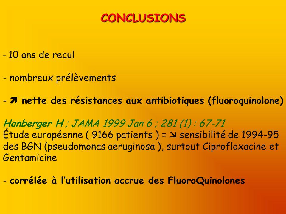 CONCLUSIONS - 10 ans de recul - nombreux prélèvements - nette des résistances aux antibiotiques (fluoroquinolone) Hanberger H ; JAMA 1999 Jan 6 ; 281 (1) : 67-71 Étude européenne ( 9166 patients ) = sensibilité de 1994-95 des BGN (pseudomonas aeruginosa ), surtout Ciprofloxacine et Gentamicine - corrélée à lutilisation accrue des FluoroQuinolones