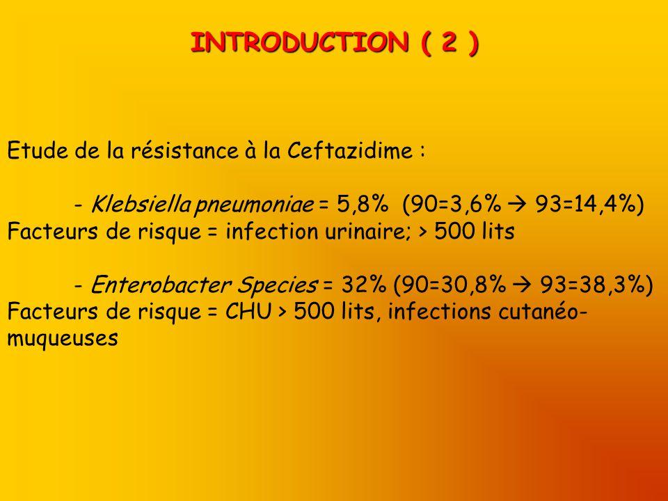 INTRODUCTION ( 2 ) Etude de la résistance à la Ceftazidime : - Klebsiella pneumoniae = 5,8% (90=3,6% 93=14,4%) Facteurs de risque = infection urinaire; > 500 lits - Enterobacter Species = 32% (90=30,8% 93=38,3%) Facteurs de risque = CHU > 500 lits, infections cutanéo- muqueuses
