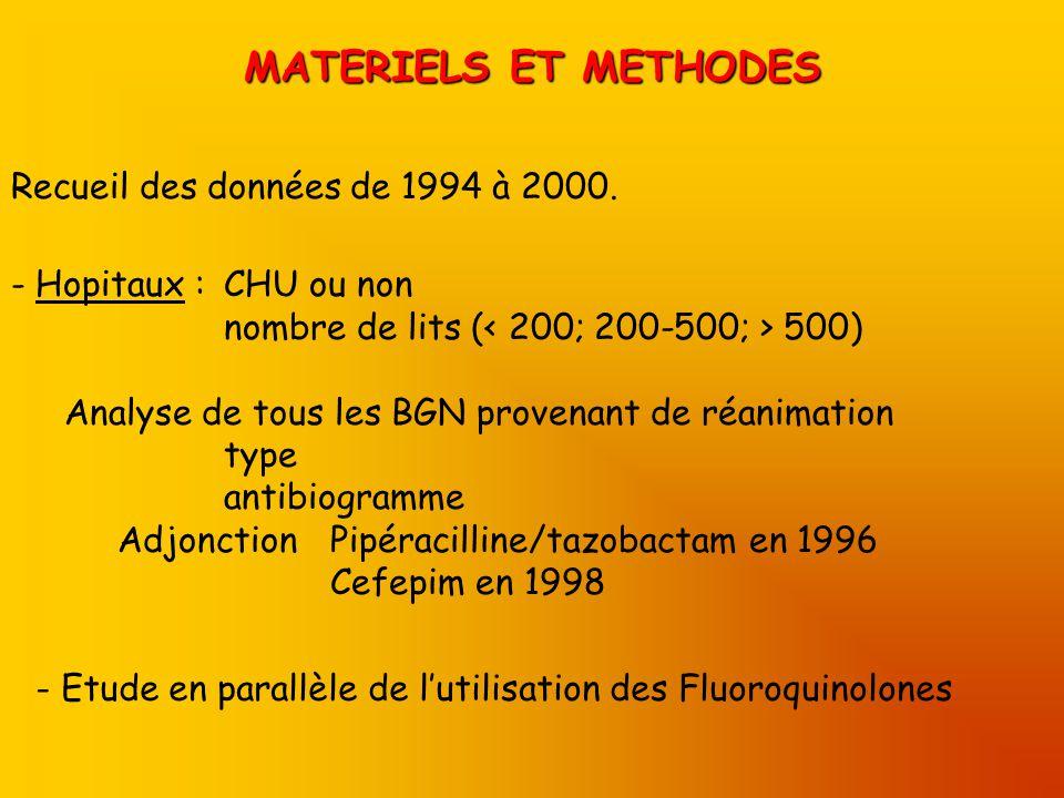 MATERIELS ET METHODES Recueil des données de 1994 à 2000. - Hopitaux : CHU ou non nombre de lits ( 500) Analyse de tous les BGN provenant de réanimati
