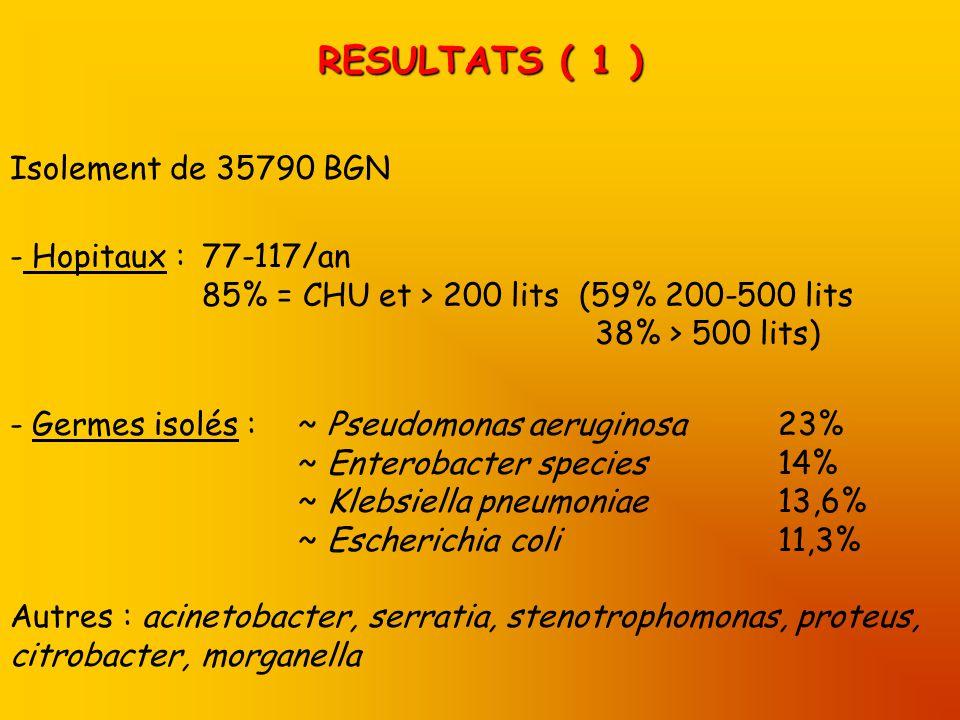 RESULTATS ( 1 ) Isolement de 35790 BGN - Hopitaux : 77-117/an 85% = CHU et > 200 lits (59% 200-500 lits 38% > 500 lits) - Germes isolés :~ Pseudomonas aeruginosa23% ~ Enterobacter species14% ~ Klebsiella pneumoniae13,6% ~ Escherichia coli11,3% Autres : acinetobacter, serratia, stenotrophomonas, proteus, citrobacter, morganella