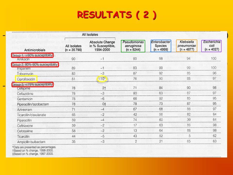 RESULTATS ( 2 ) - Sites dinfection : ~ pulmonaire 51,5% (Pseudomonas) ~ urinaire 16% (E Coli ) ~ sanguin 13,8% (Klebsielle) ~ cutanéo-muqueuse11,8% (Pseudomonas) - Antibiotiques : 3 groupes