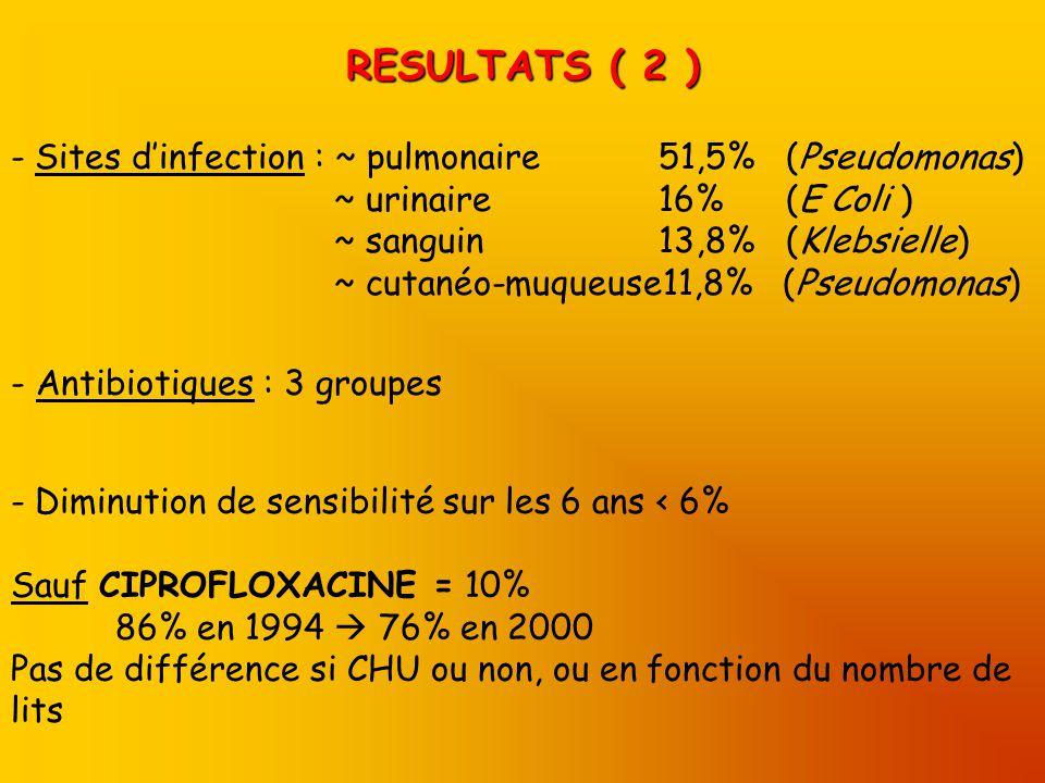 RESULTATS ( 2 ) - Sites dinfection : ~ pulmonaire 51,5% (Pseudomonas) ~ urinaire 16% (E Coli ) ~ sanguin 13,8% (Klebsielle) ~ cutanéo-muqueuse11,8% (Pseudomonas) - Antibiotiques : 3 groupes - Diminution de sensibilité sur les 6 ans < 6% Sauf CIPROFLOXACINE = 10% 86% en 1994 76% en 2000 Pas de différence si CHU ou non, ou en fonction du nombre de lits