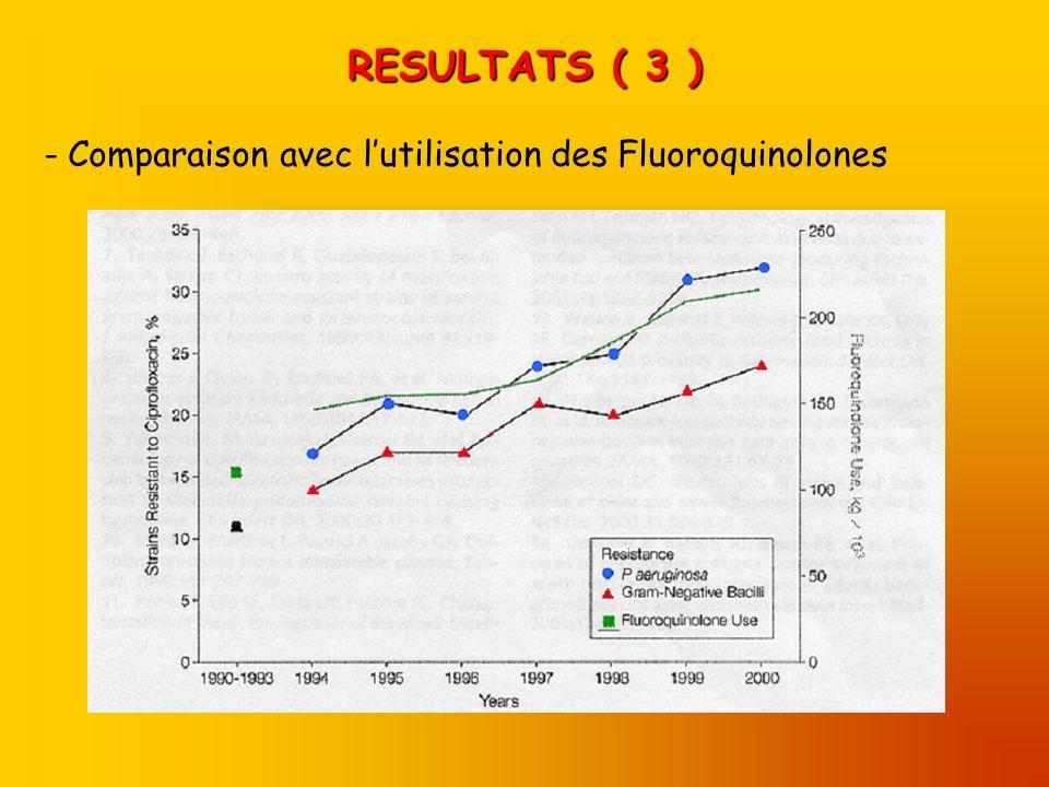 RESULTATS ( 3 ) - Comparaison avec lutilisation des Fluoroquinolones