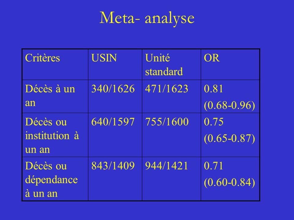 Meta- analyse CritèresUSINUnité standard OR Décès à un an 340/1626471/16230.81 (0.68-0.96) Décès ou institution à un an 640/1597755/16000.75 (0.65-0.8