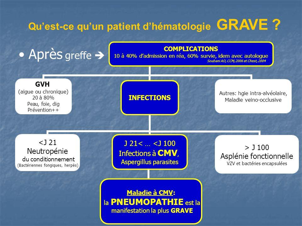 Quest-ce quun patient dhématologie GRAVE .