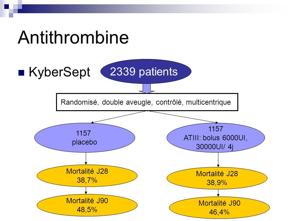 KyberSept 2339 patients Randomisé, double aveugle, contrôlé, multicentrique 1157 placebo 1157 ATIII: bolus 6000UI, 30000UI/ 4j Mortalité J28 38,7% Mor