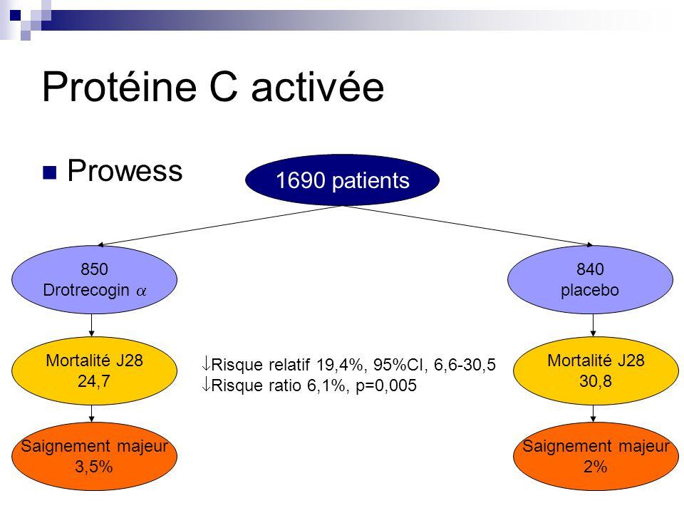 Protéine C activée Prowess 1690 patients 850 Drotrecogin 840 placebo Mortalité J28 24,7 Mortalité J28 30,8 Risque relatif 19,4%, 95%CI, 6,6-30,5 Risqu