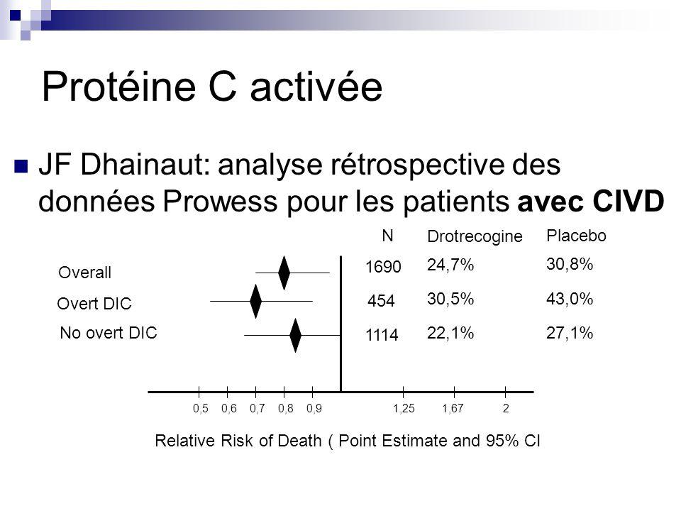Protéine C activée JF Dhainaut: analyse rétrospective des données Prowess pour les patients avec CIVD 1,250,50,60,70,80,91,672 Overall Overt DIC No ov
