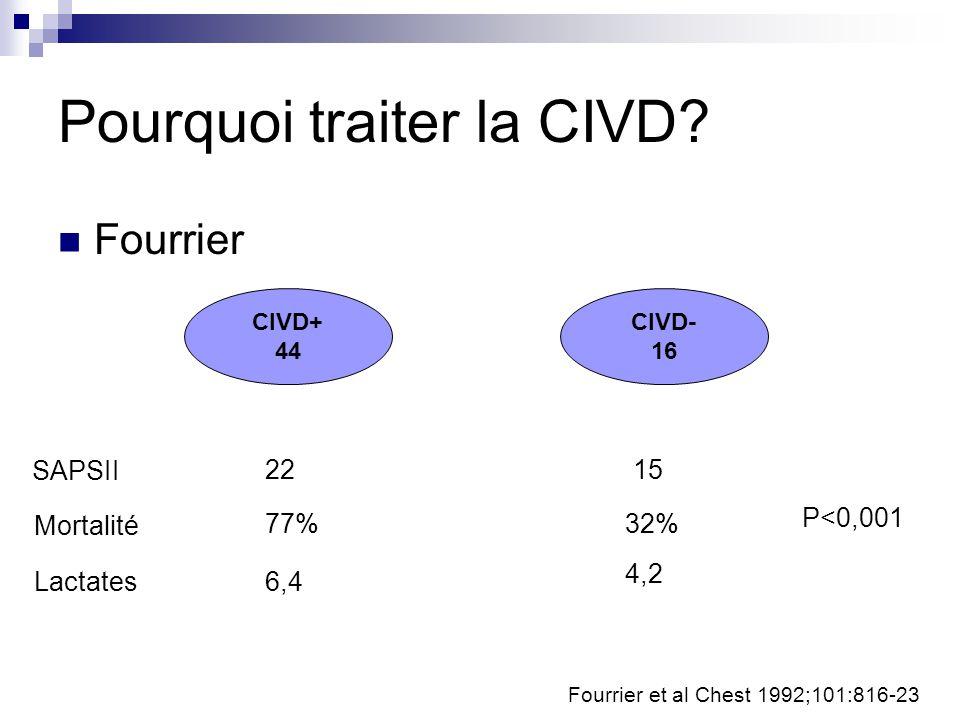 Pourquoi traiter la CIVD? Fourrier Fourrier et al Chest 1992;101:816-23 CIVD+ 44 CIVD- 16 SAPSII Mortalité Lactates 1522 SAPSII 4,2 32% 6,4 77% P<0,00