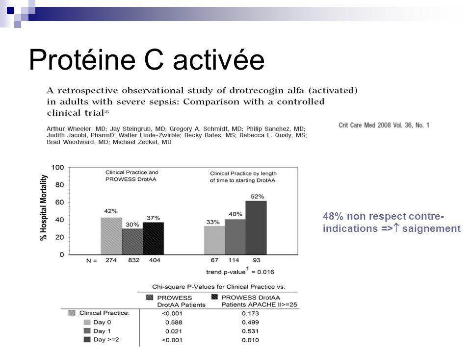 Protéine C activée 48% non respect contre- indications => saignement
