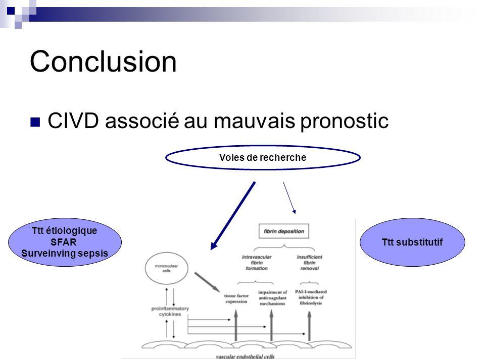 Conclusion CIVD associé au mauvais pronostic Ttt étiologique SFAR Surveinving sepsis Ttt substitutif Voies de recherche