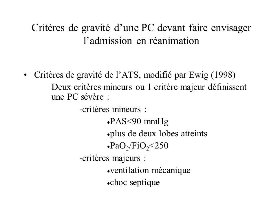 Critères de gravité dune PC devant faire envisager ladmission en réanimation Critères de gravité de lATS, modifié par Ewig (1998) Deux critères mineur