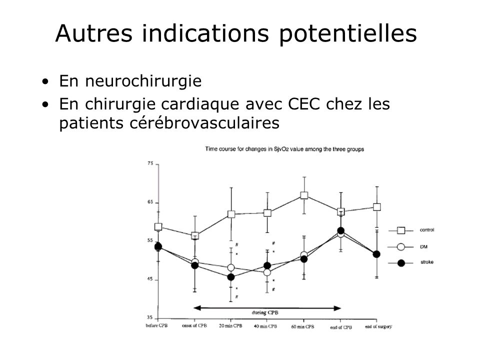 Autres indications potentielles En neurochirurgie En chirurgie cardiaque avec CEC chez les patients cérébrovasculaires