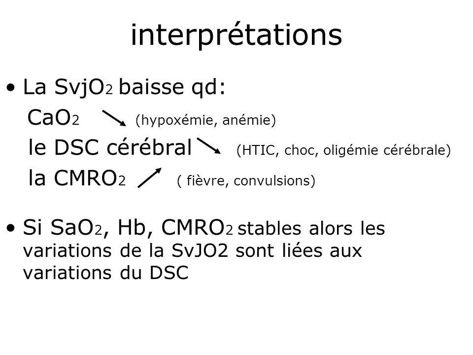 interprétations La SvjO 2 baisse qd: CaO 2 (hypoxémie, anémie) le DSC cérébral (HTIC, choc, oligémie cérébrale) la CMRO 2 ( fièvre, convulsions) Si Sa