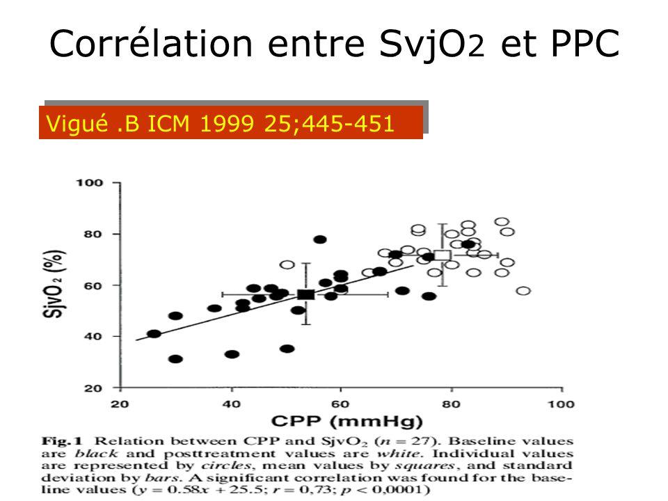 Corrélation entre SvjO 2 et PPC Vigué.B ICM 1999 25;445-451 Étude prospective sur 27 TCG augmentation de la PPC avec expansion volémique et vasopresse