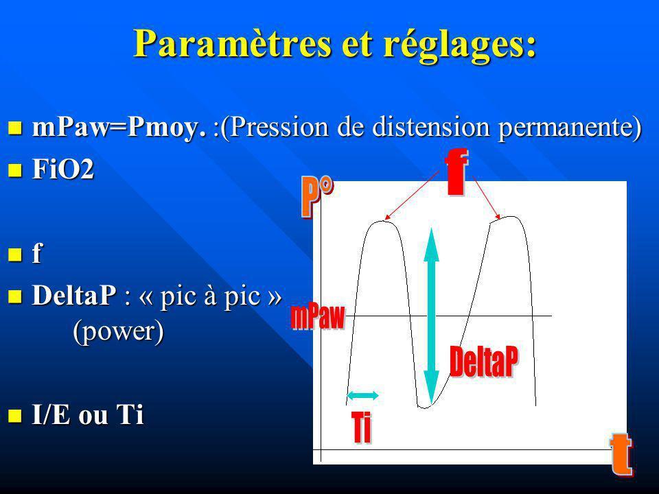 Paramètres et réglages: mPaw=Pmoy. :(Pression de distension permanente) mPaw=Pmoy. :(Pression de distension permanente) FiO2 FiO2 f DeltaP : « pic à p