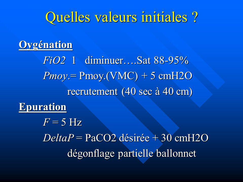 Quelles valeurs initiales ? Oygénation FiO2 1 diminuer….Sat 88-95% Pmoy.= Pmoy.(VMC) + 5 cmH2O recrutement (40 sec à 40 cm) Epuration F = 5 Hz DeltaP