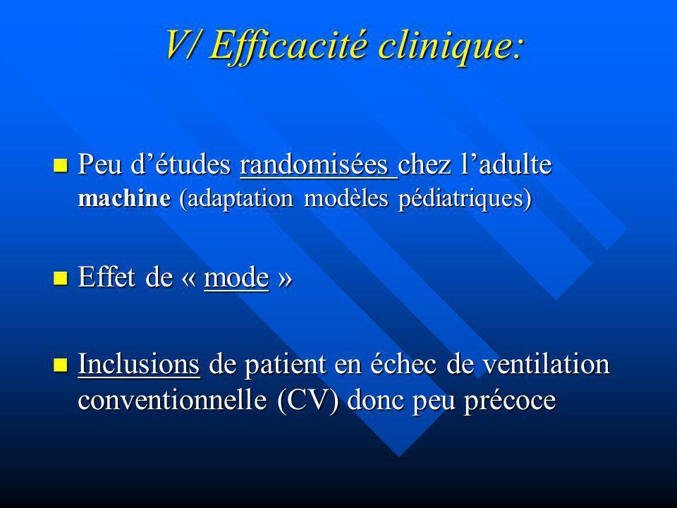 V/ Efficacité clinique: Peu détudes randomisées chez ladulte machine (adaptation modèles pédiatriques) Peu détudes randomisées chez ladulte machine (adaptation modèles pédiatriques) Effet de « mode » Effet de « mode » Inclusions de patient en échec de ventilation conventionnelle (CV) donc peu précoce Inclusions de patient en échec de ventilation conventionnelle (CV) donc peu précoce