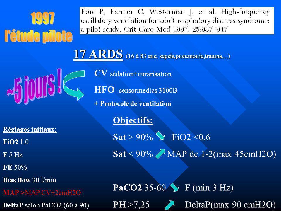 17 ARDS (16 à 83 ans; sepsis,pneumonie,trauma…) CV sédation+curarisation HFO sensormedics 3100B + Protocole de ventilation Réglages initiaux: FiO2 1.0 F 5 Hz I/E 50% Bias flow 30 l/min MAP >MAP CV+2cmH2O DeltaP selon PaCO2 (60 à 90) Objectifs: Sat > 90% FiO2 <0.6 Sat < 90% MAP de 1-2(max 45cmH2O) PaCO2 35-60 F (min 3 Hz) PH >7,25 DeltaP(max 90 cmH2O)