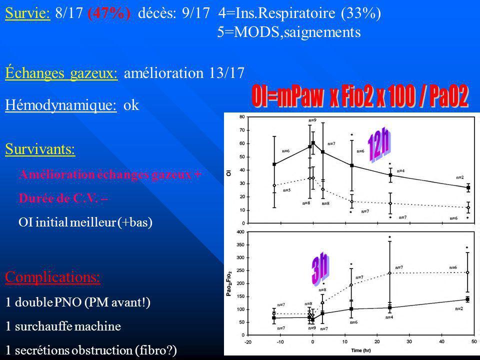 Survie: 8/17 (47%) décès: 9/17 4=Ins.Respiratoire (33%) 5=MODS,saignements Hémodynamique: ok Survivants: Amélioration échanges gazeux + Durée de C.V.