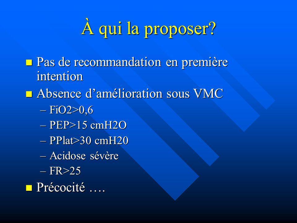 À qui la proposer? Pas de recommandation en première intention Pas de recommandation en première intention Absence damélioration sous VMC Absence damé