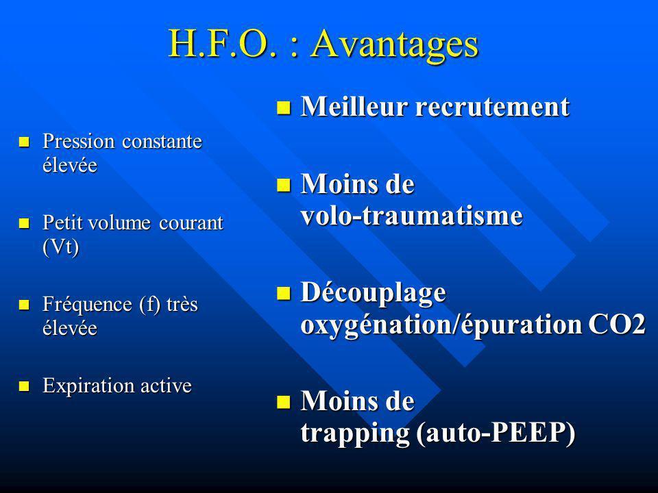 H.F.O. : Avantages Pression constante élevée Pression constante élevée Petit volume courant (Vt) Petit volume courant (Vt) Fréquence (f) très élevée F